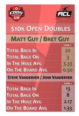 Open Doubles